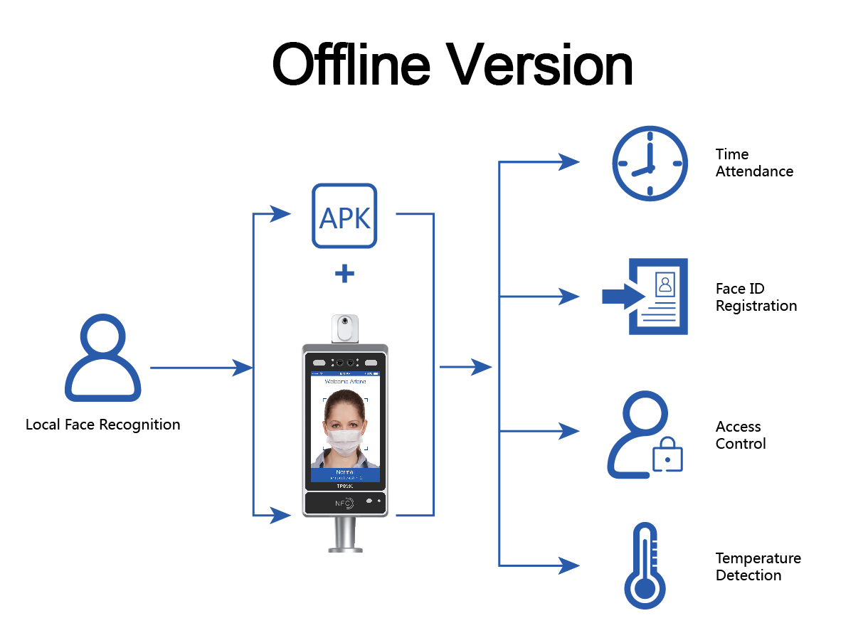 Telpo Face Recognition Thermometer Solution, Intelligent Epidemic Prevention and Control