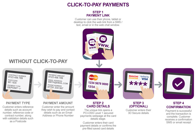 Click to Pay: Mastercard Create Seamless Payment Experience