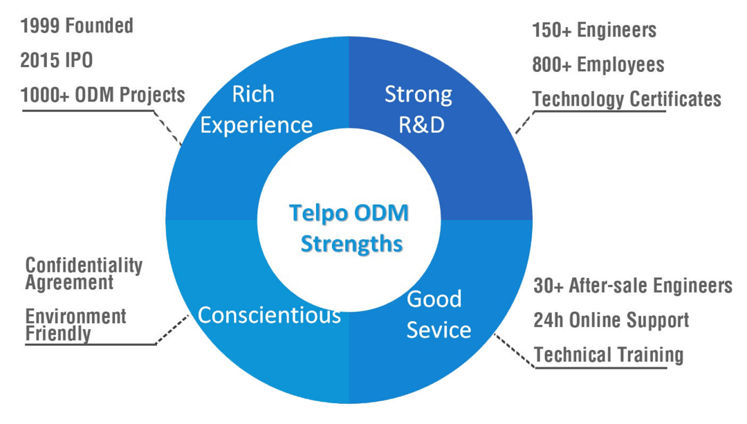 Telepower Communication Co., Ltd.